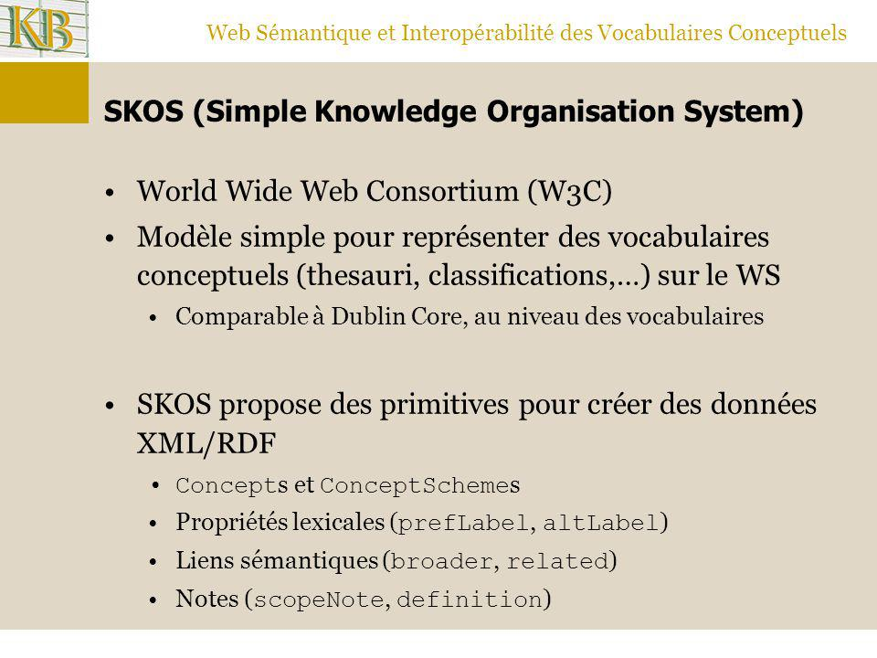 SKOS (Simple Knowledge Organisation System)