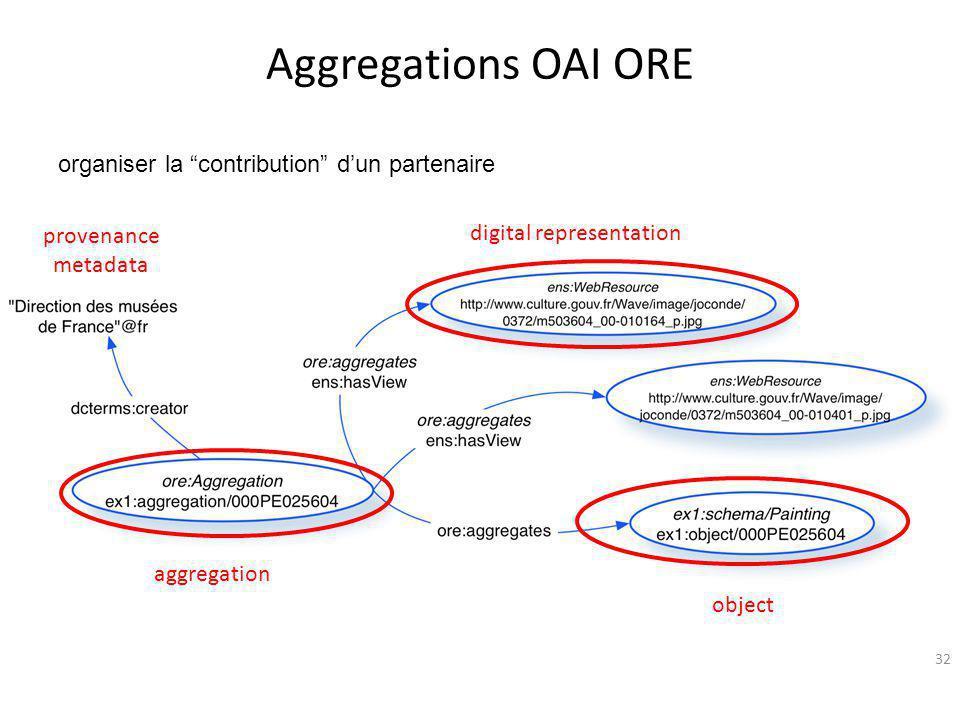 Aggregations OAI ORE organiser la contribution d'un partenaire