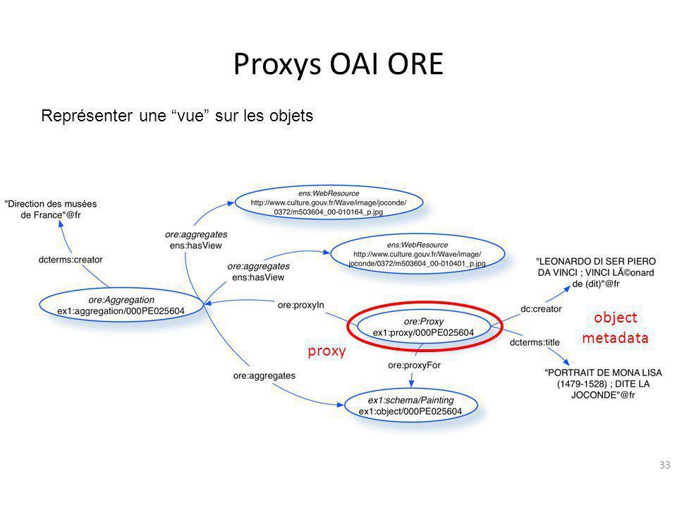 Proxys OAI ORE Représenter une vue sur les objets object metadata