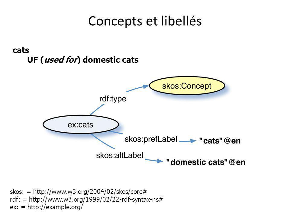 Concepts et libellés cats UF (used for) domestic cats