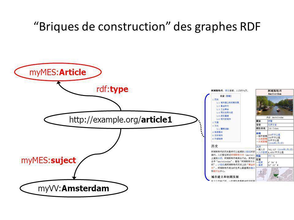 Briques de construction des graphes RDF
