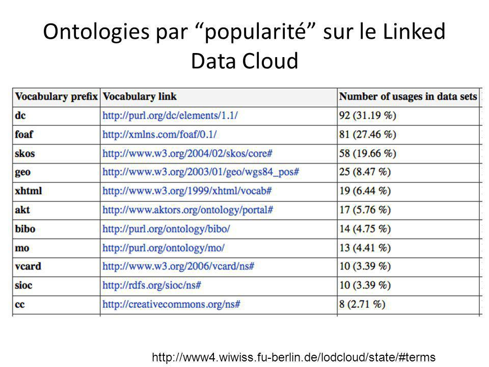 Ontologies par popularité sur le Linked Data Cloud