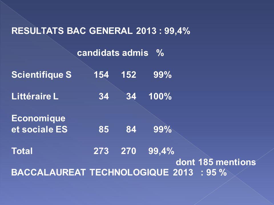 RESULTATS BAC GENERAL 2013 : 99,4%