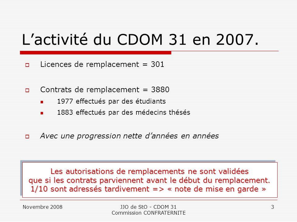 L'activité du CDOM 31 en 2007. Licences de remplacement = 301
