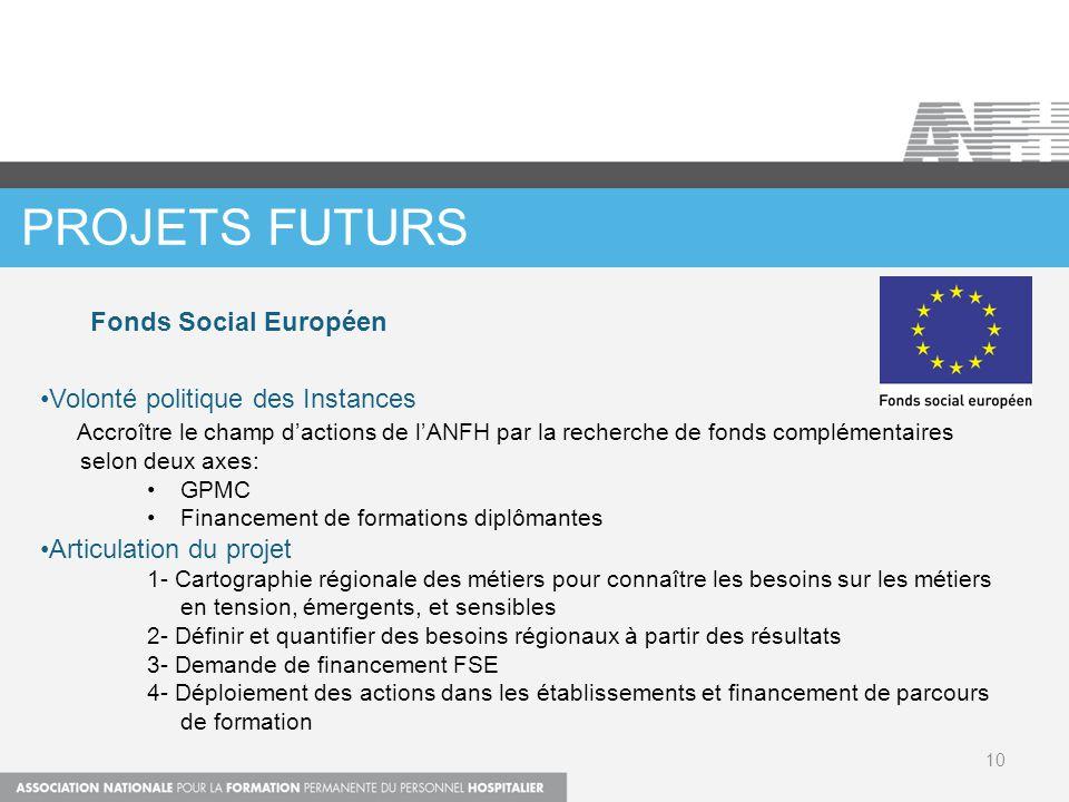 PROJETS FUTURS Fonds Social Européen Volonté politique des Instances