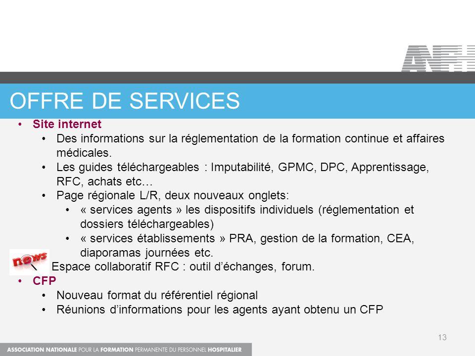 OFFRE DE SERVICEs Site internet