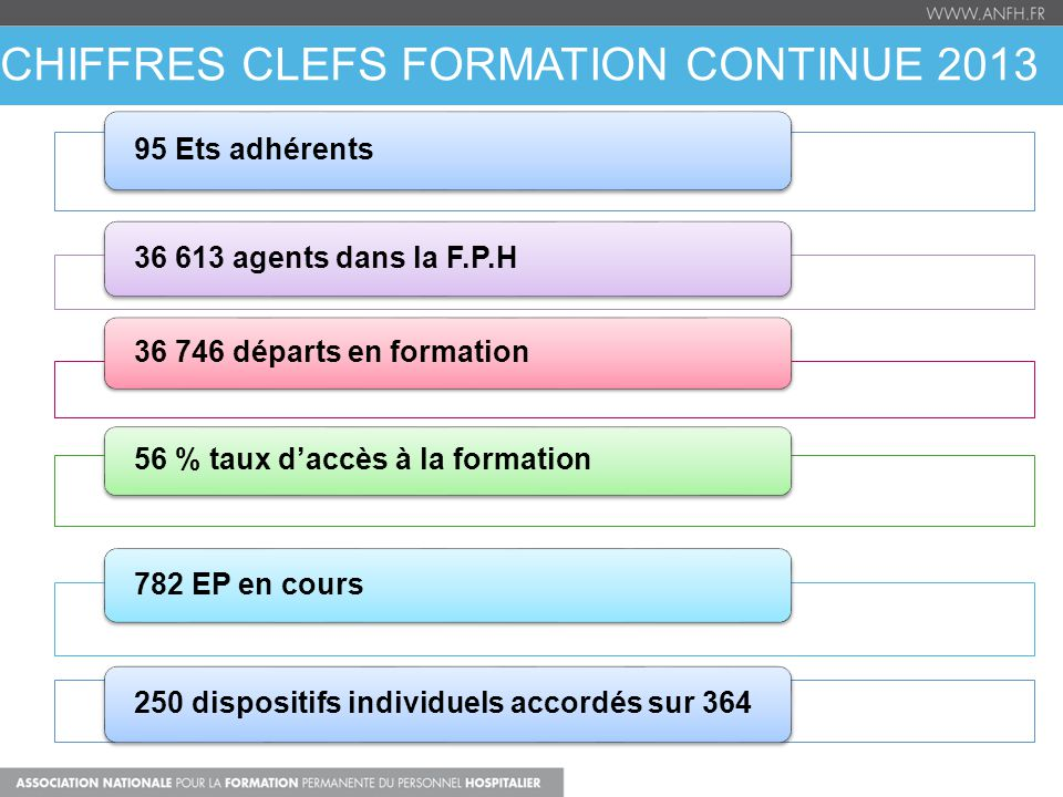 CHIFFRES CLEFS FORMATION CONTINUE 2013