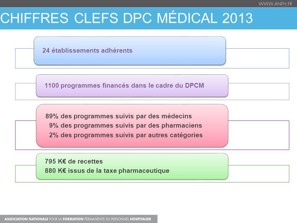 CHIFFRES CLEFS dpc médical 2013