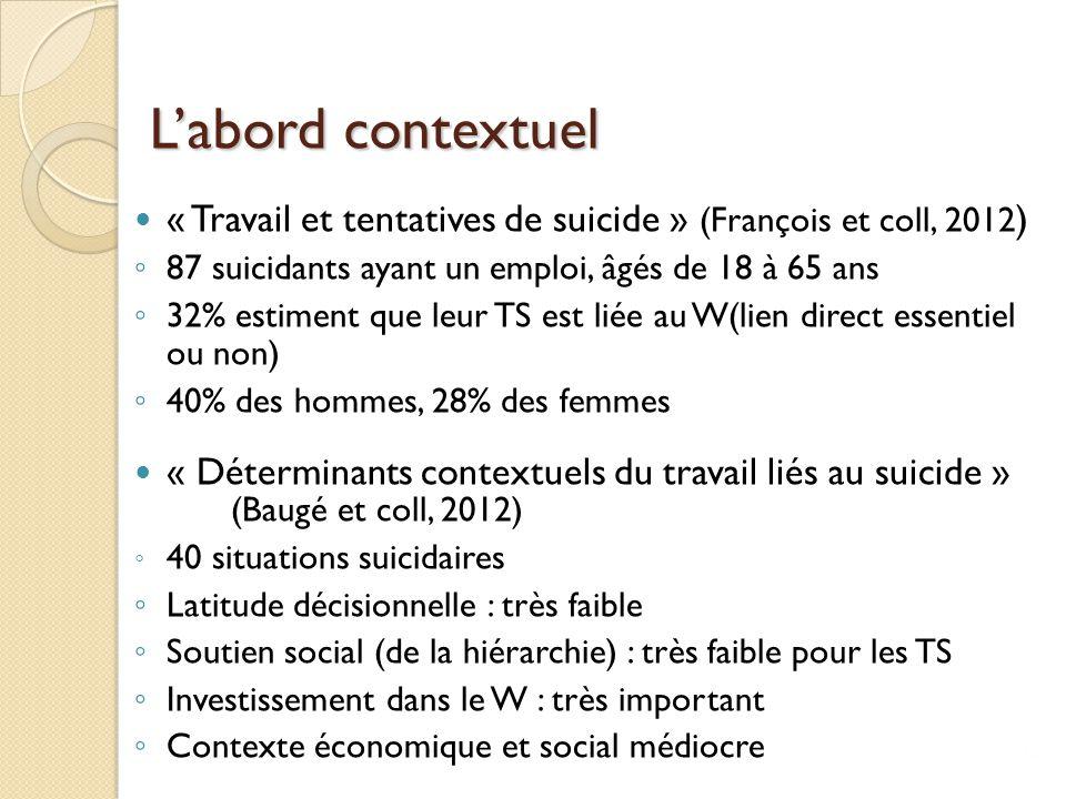 L'abord contextuel « Travail et tentatives de suicide » (François et coll, 2012) 87 suicidants ayant un emploi, âgés de 18 à 65 ans.