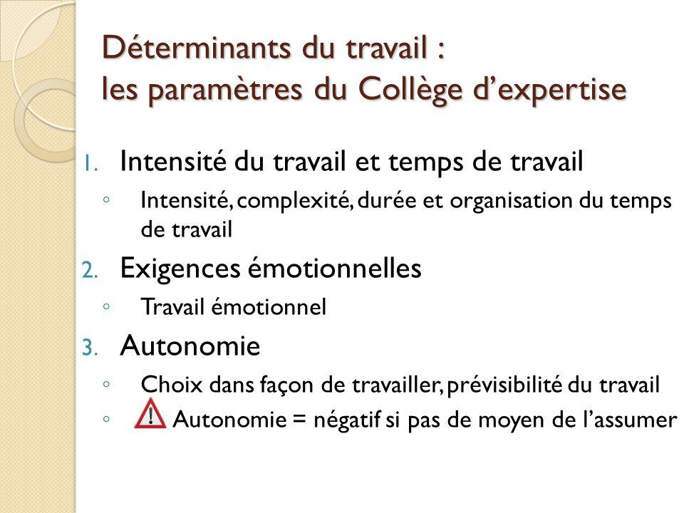 Déterminants du travail : les paramètres du Collège d'expertise