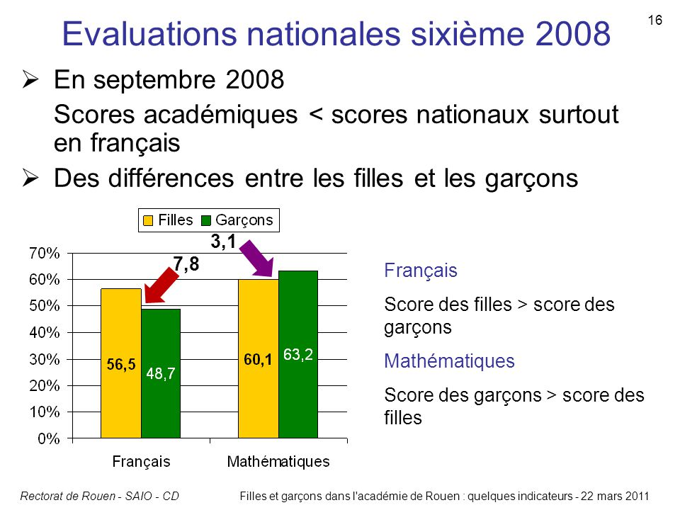Evaluations nationales sixième 2008