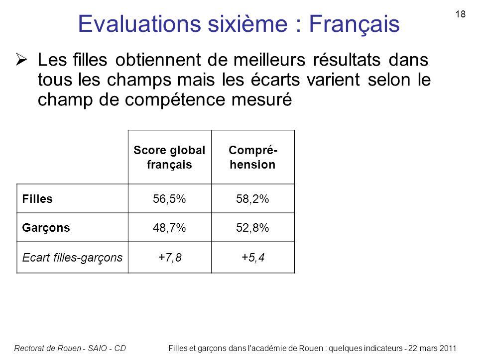 Evaluations sixième : Français