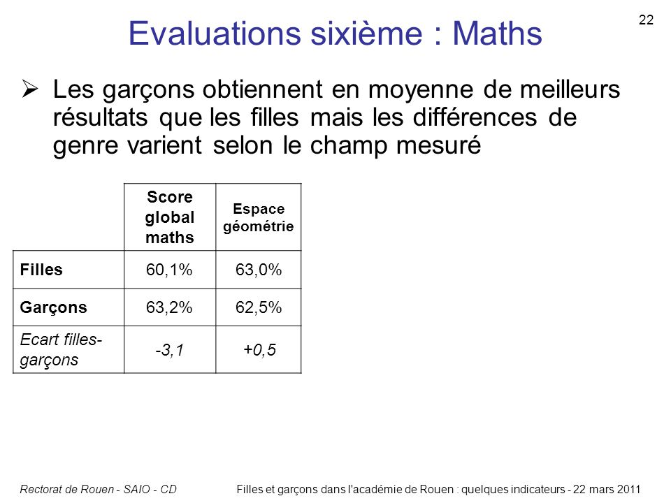 Evaluations sixième : Maths