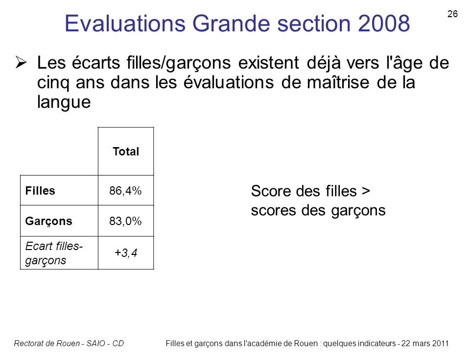 Evaluations Grande section 2008