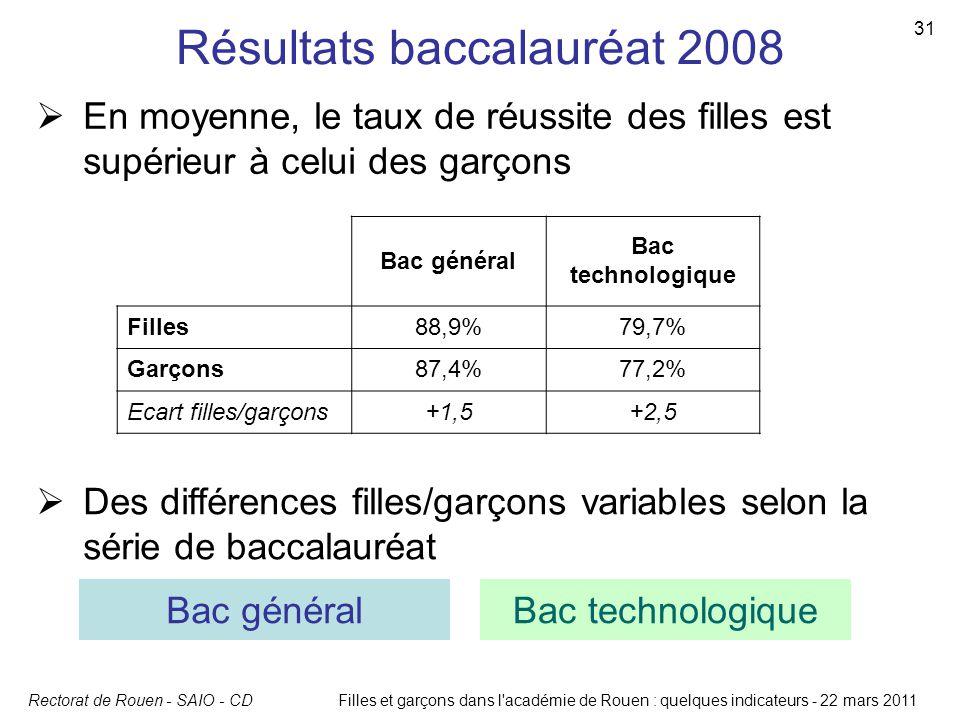 Résultats baccalauréat 2008