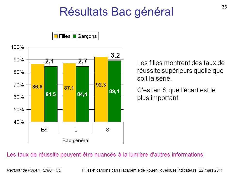 Résultats Bac général 3,2. 2,1. 2,7. Les filles montrent des taux de réussite supérieurs quelle que soit la série.