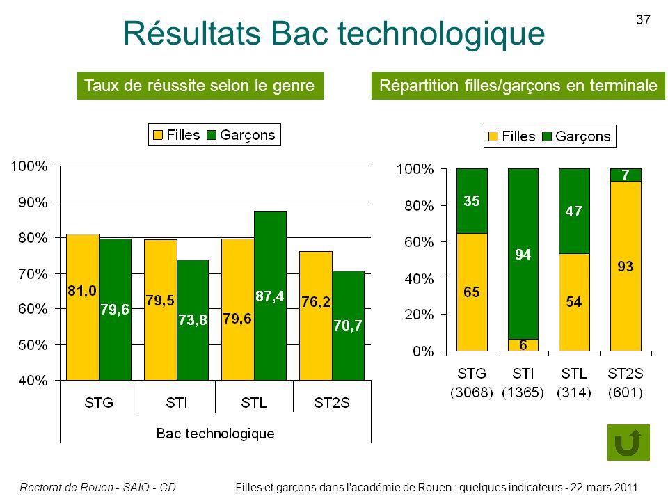 Résultats Bac technologique