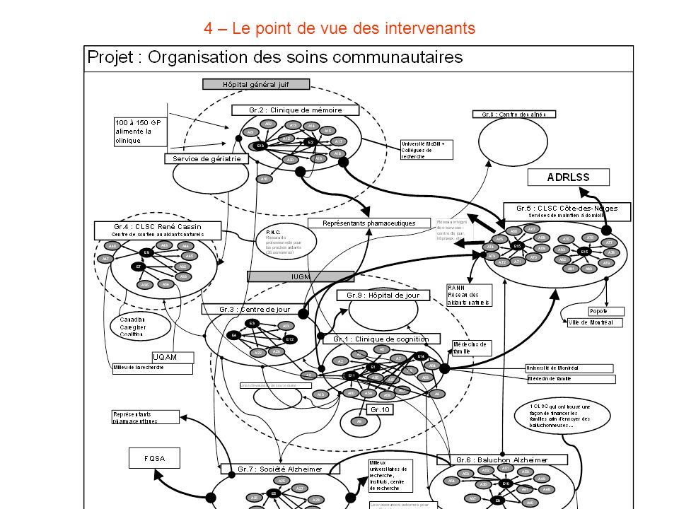 4 – Le point de vue des intervenants