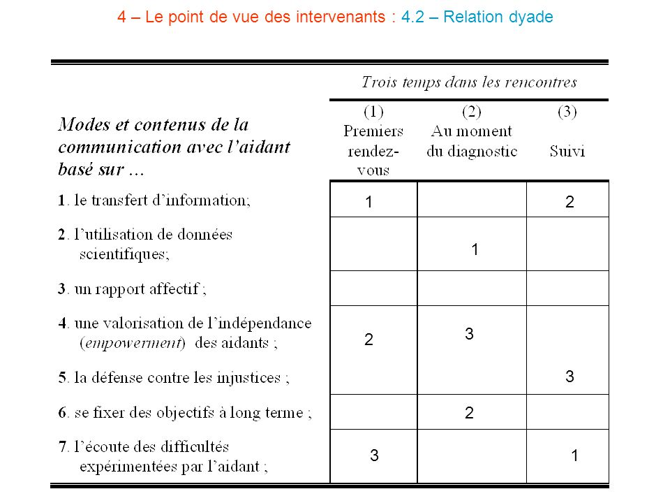 4 – Le point de vue des intervenants : 4.2 – Relation dyade