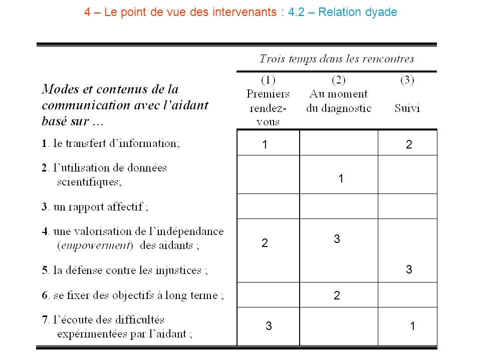 4 – Le point de vue des intervenants : 4.2 – Relation dyade