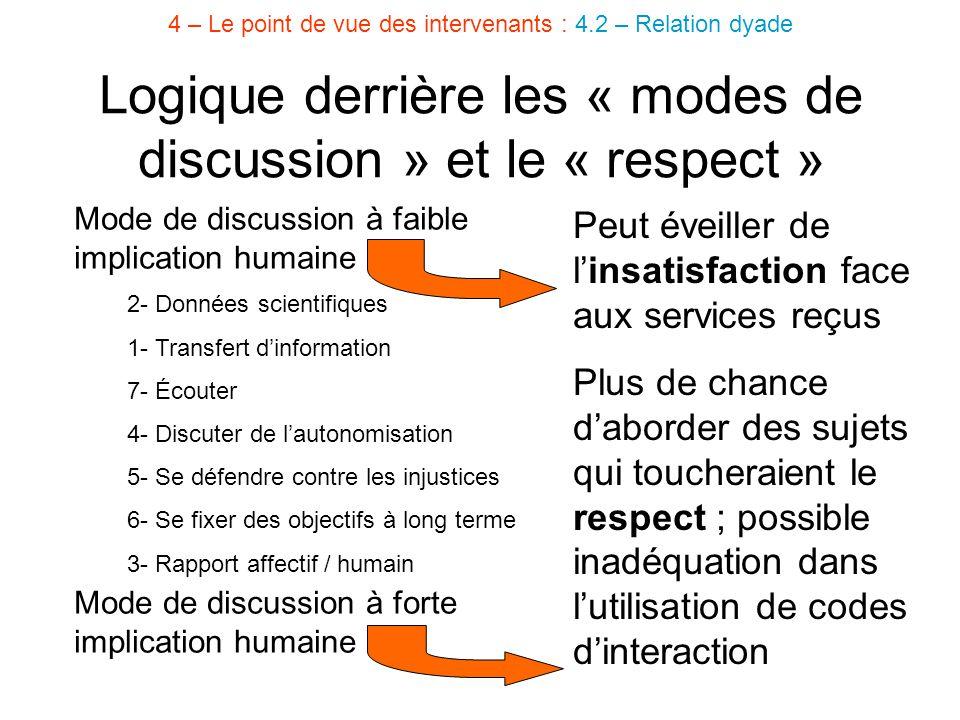 Logique derrière les « modes de discussion » et le « respect »