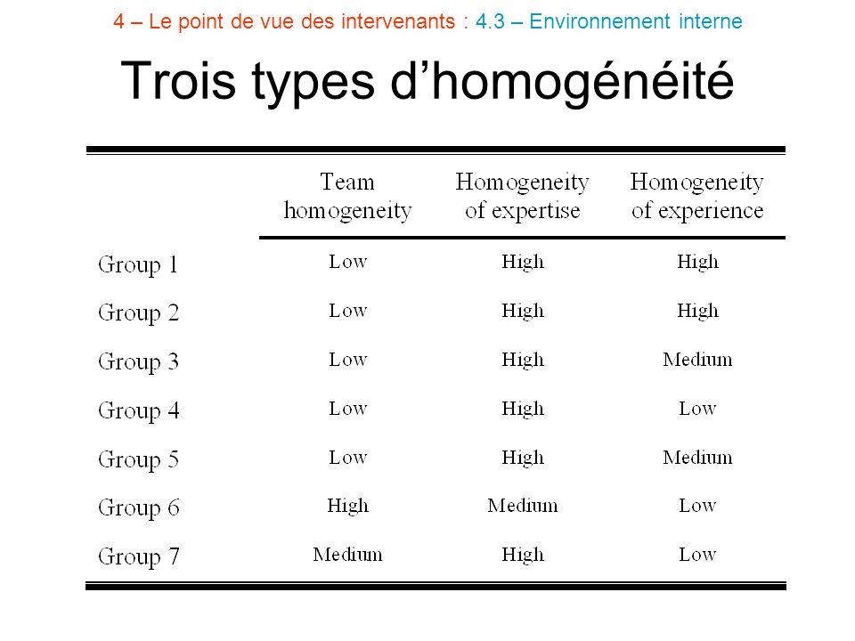 Trois types d'homogénéité