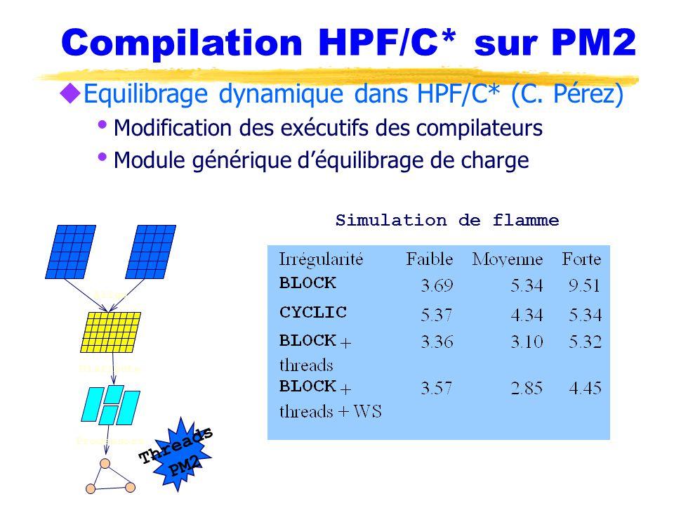 Compilation HPF/C* sur PM2