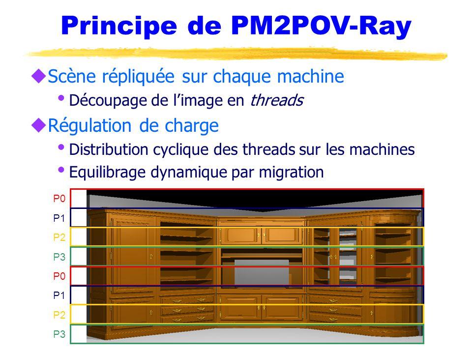 Principe de PM2POV-Ray Scène répliquée sur chaque machine