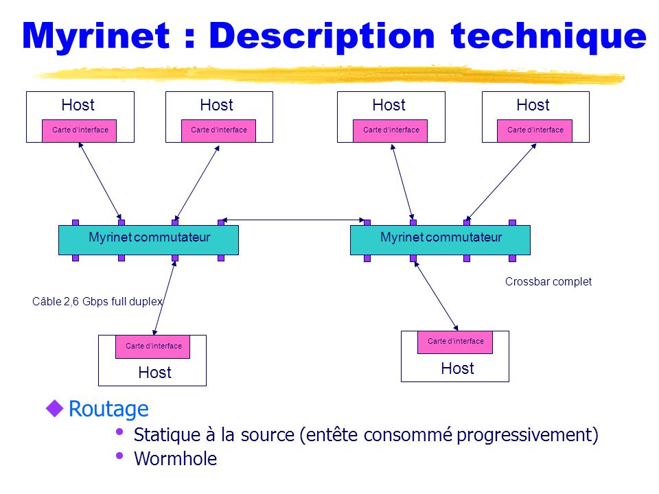 Myrinet : Description technique