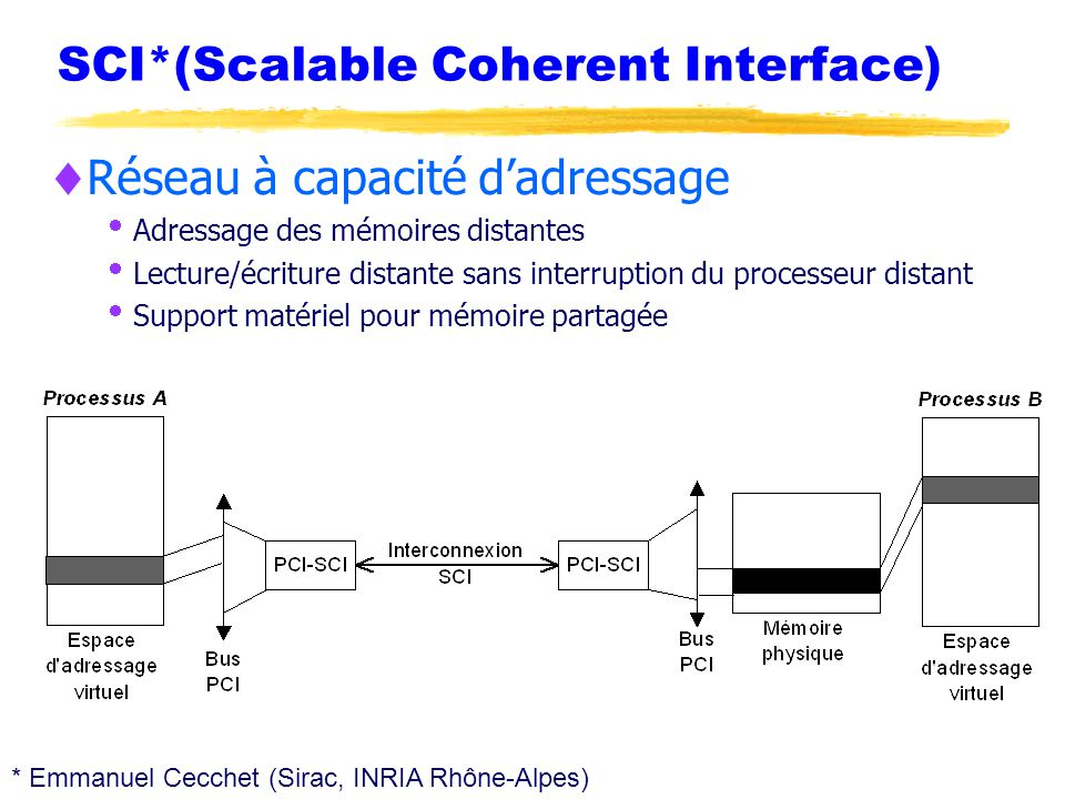 SCI*(Scalable Coherent Interface)