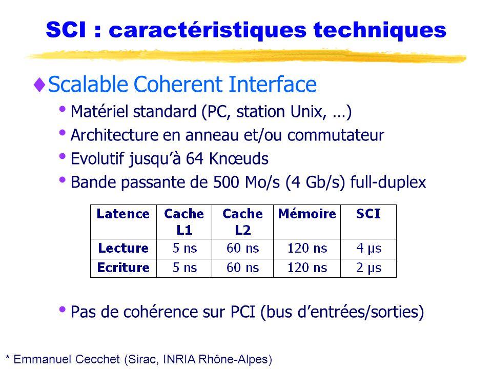 SCI : caractéristiques techniques