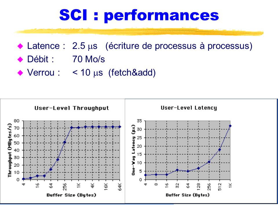SCI : performances Latence : 2.5 ms (écriture de processus à processus) Débit : 70 Mo/s.