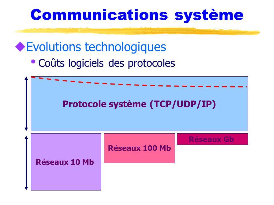 Protocole système (TCP/UDP/IP)