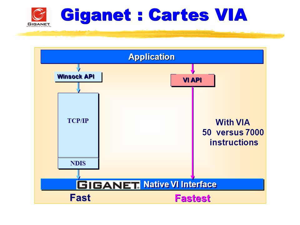 Giganet : Cartes VIA Fast Fastest Application With VIA 50 versus 7000
