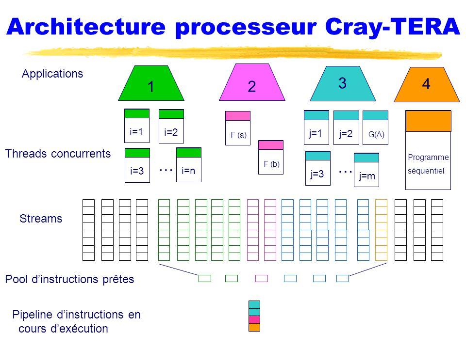 Architecture processeur Cray-TERA