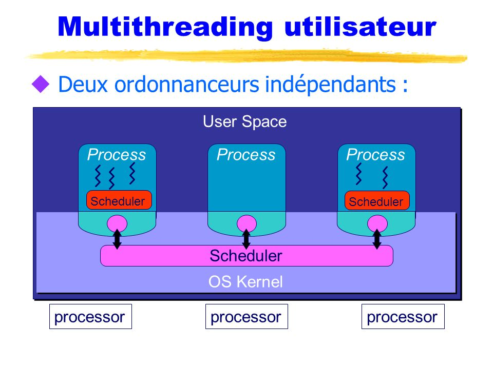 Multithreading utilisateur