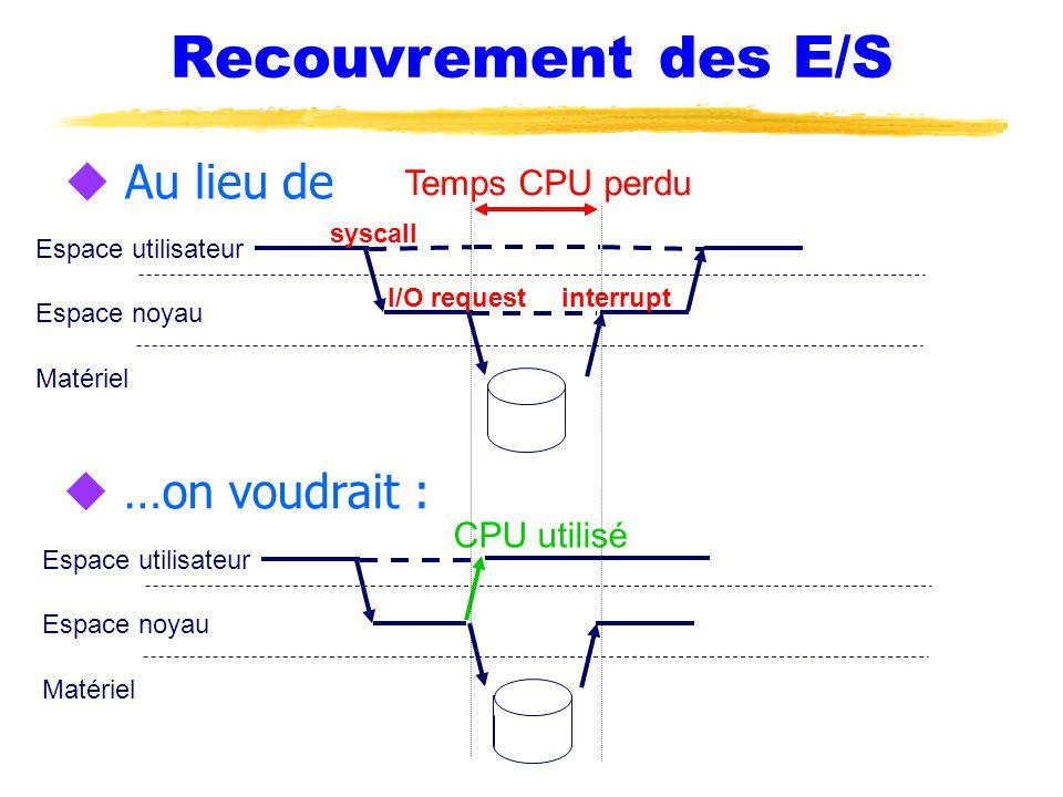 Recouvrement des E/S Au lieu de …on voudrait : Temps CPU perdu