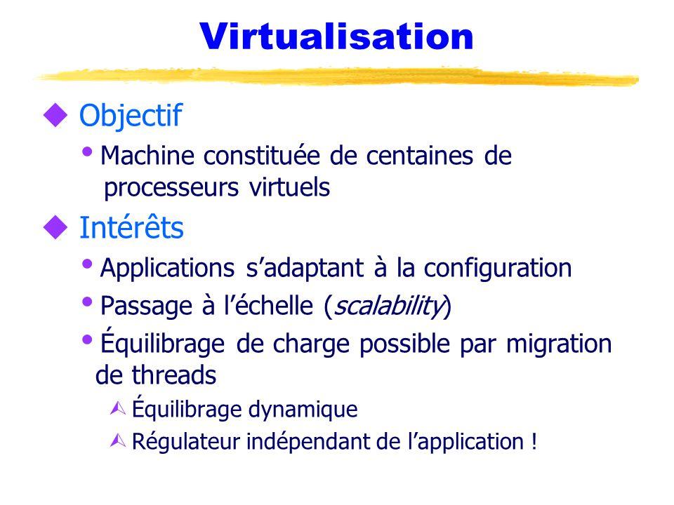 Virtualisation Objectif Intérêts