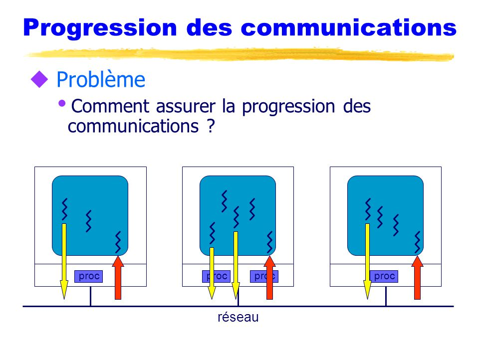 Progression des communications