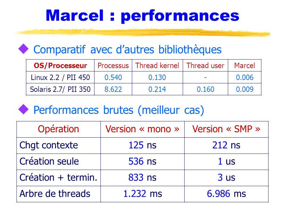 Marcel : performances Comparatif avec d'autres bibliothèques