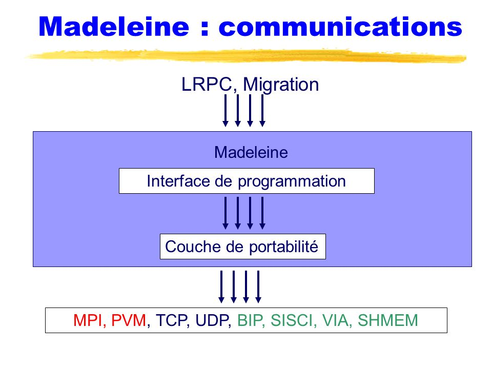 Madeleine : communications