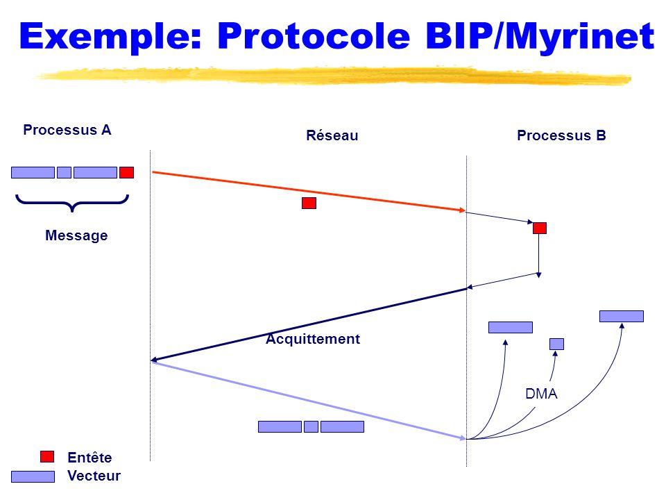 Exemple: Protocole BIP/Myrinet