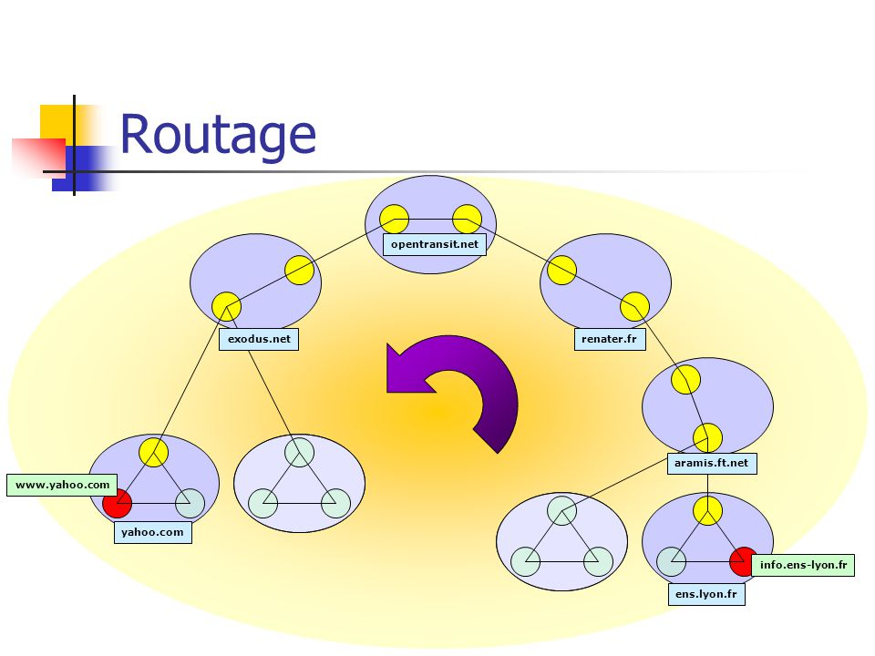 Routage opentransit.net exodus.net renater.fr aramis.ft.net