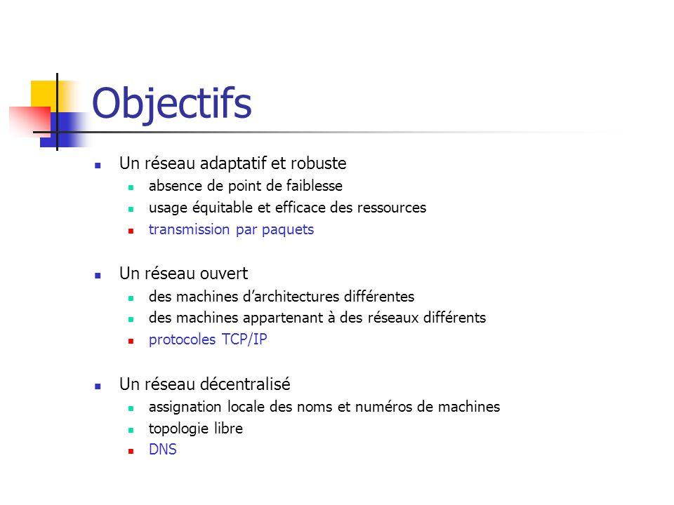 Objectifs Un réseau adaptatif et robuste Un réseau ouvert