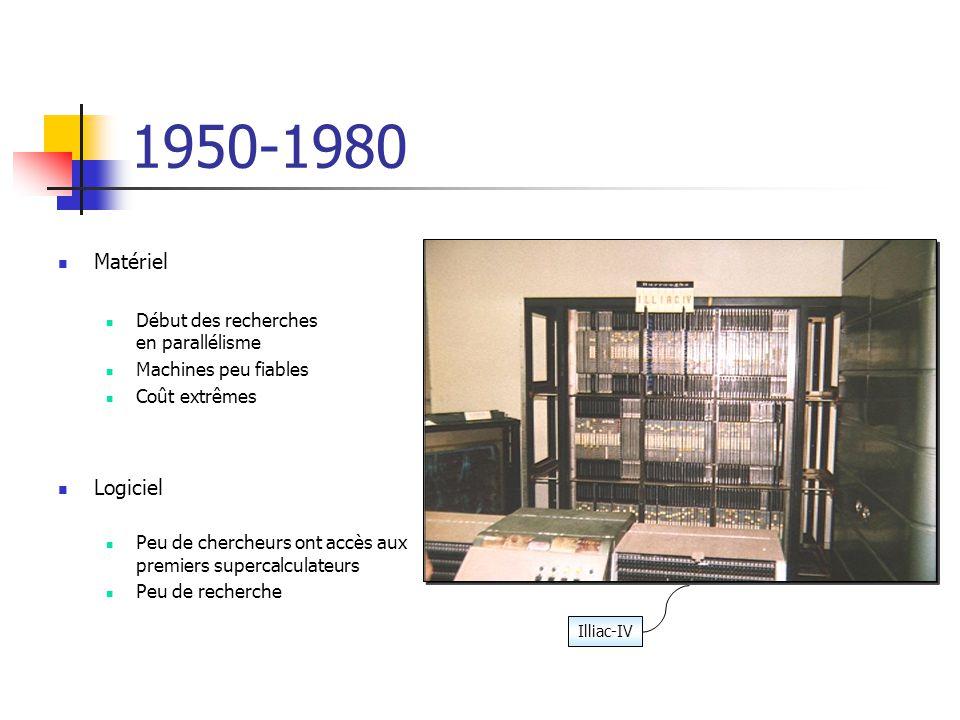 1950-1980 Matériel Logiciel Début des recherches en parallélisme