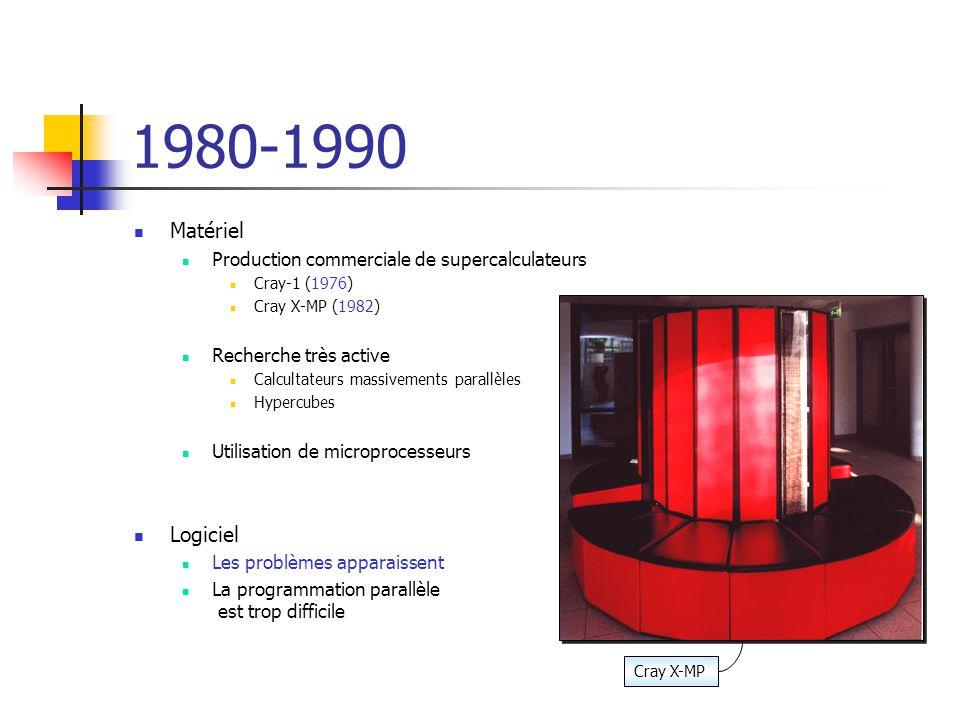 1980-1990 Matériel. Production commerciale de supercalculateurs. Cray-1 (1976) Cray X-MP (1982) Recherche très active.