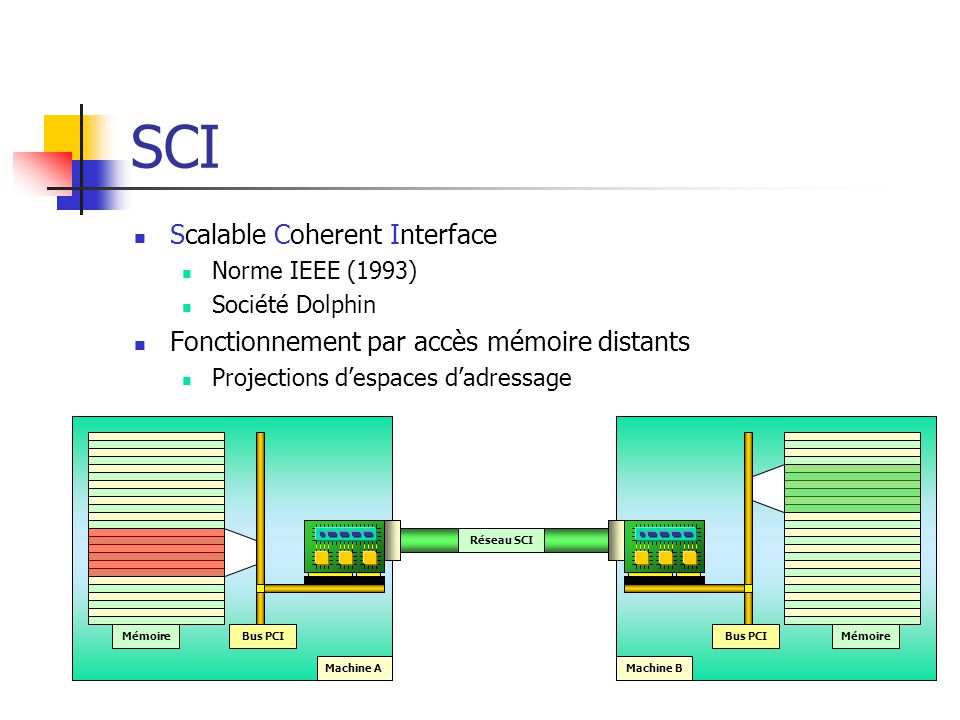SCI Scalable Coherent Interface
