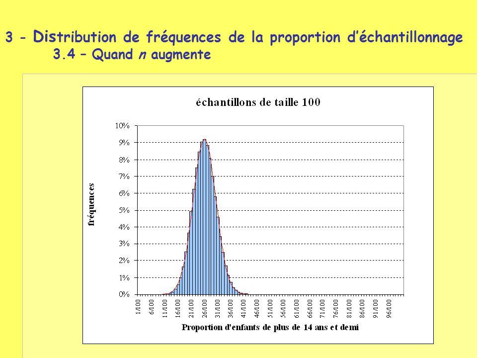 3 - Distribution de fréquences de la proportion d'échantillonnage. 3
