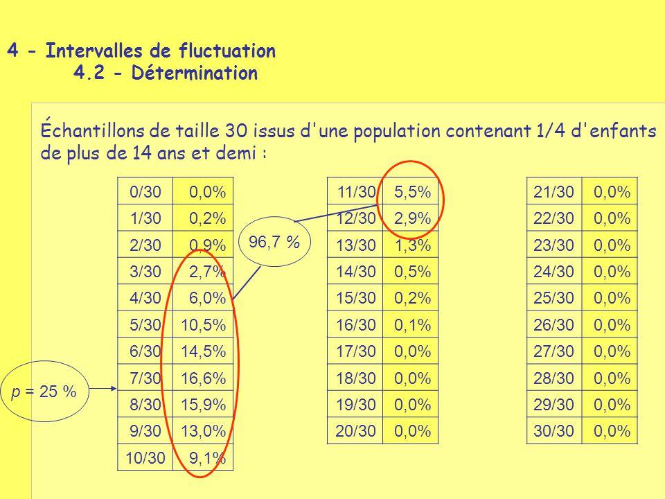 4 - Intervalles de fluctuation 4.2 - Détermination