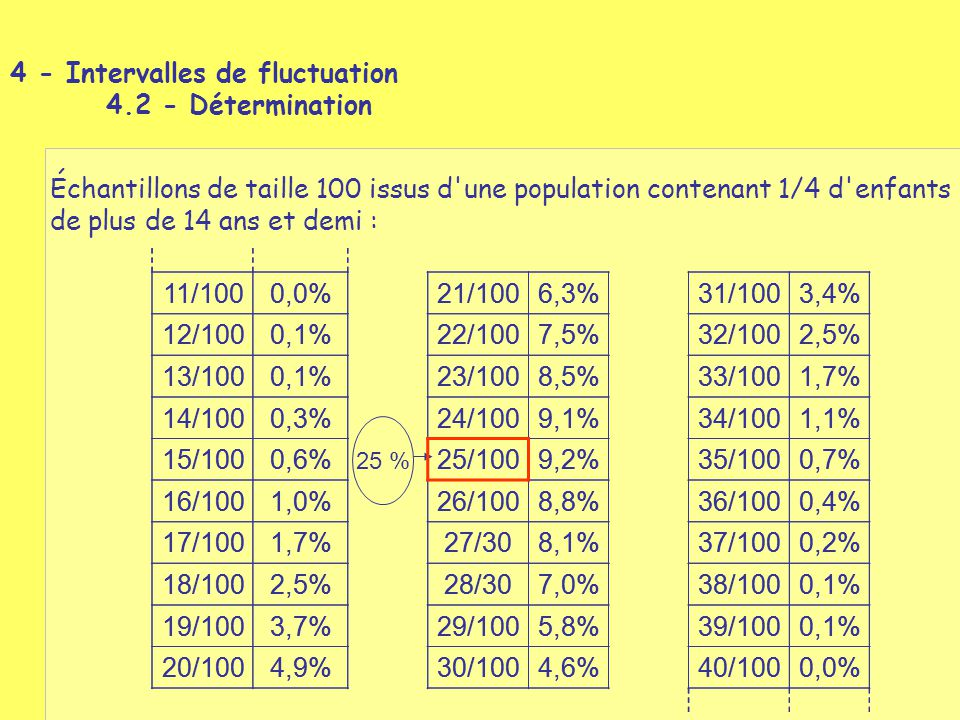 4 - Intervalles de fluctuation 4.2 - Détermination